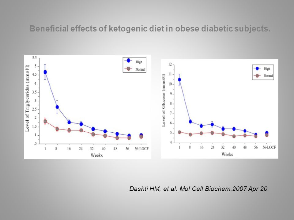 Beneficial effects of ketogenic diet in obese diabetic subjects.