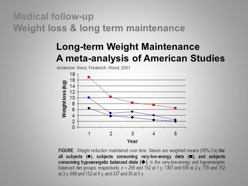 Weight loss & long term maintenance