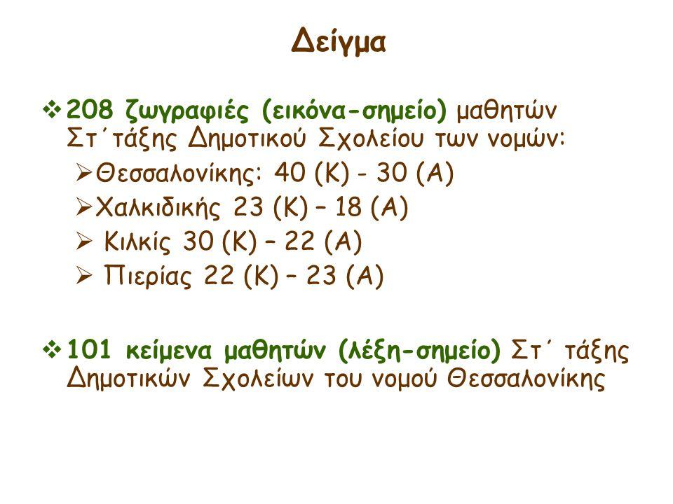 Δείγμα 208 ζωγραφιές (εικόνα-σημείο) μαθητών Στ΄τάξης Δημοτικού Σχολείου των νομών: Θεσσαλονίκης: 40 (Κ) - 30 (Α)