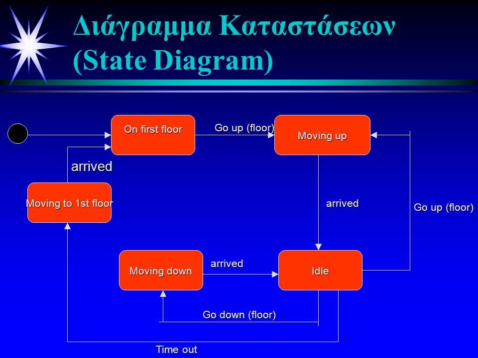 Διάγραμμα Καταστάσεων (State Diagram)
