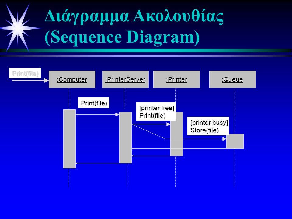 Διάγραμμα Ακολουθίας (Sequence Diagram)