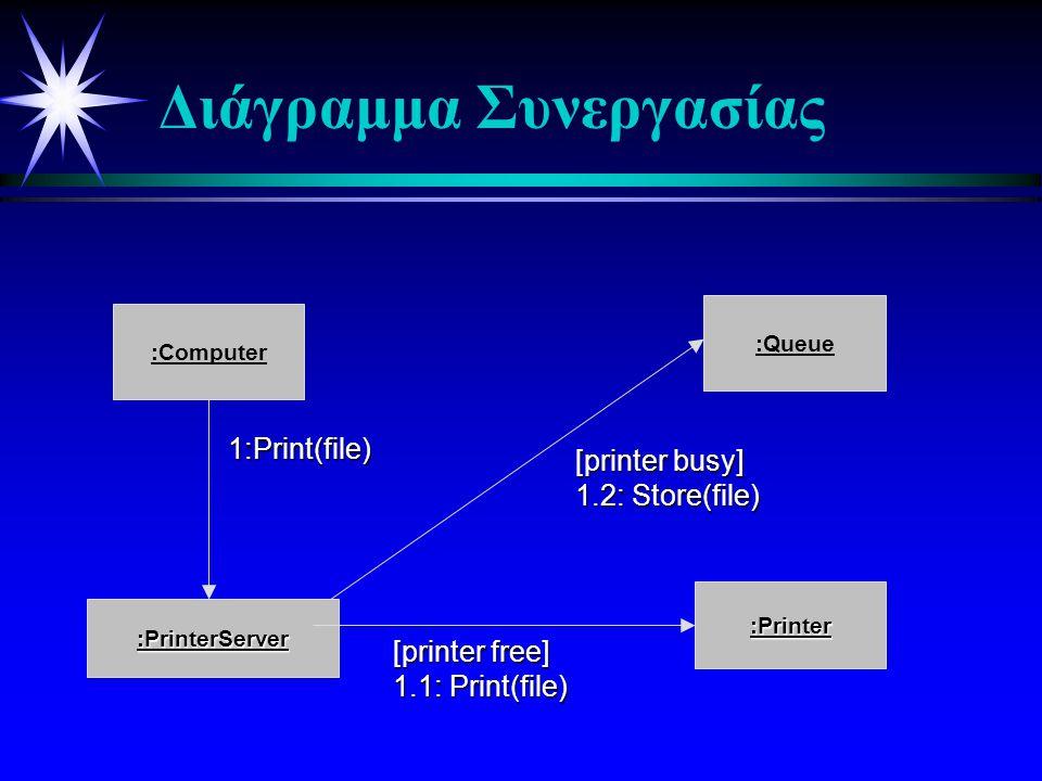 Διάγραμμα Συνεργασίας