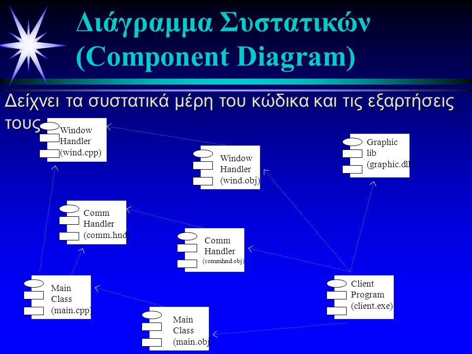 Διάγραμμα Συστατικών (Component Diagram)