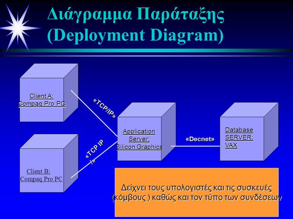 Διάγραμμα Παράταξης (Deployment Diagram)