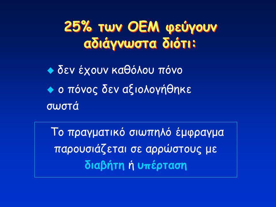 25% των ΟΕΜ φεύγουν αδιάγνωστα διότι:
