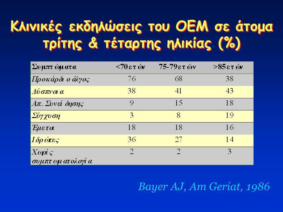 Κλινικές εκδηλώσεις του ΟΕΜ σε άτομα τρίτης & τέταρτης ηλικίας (%)