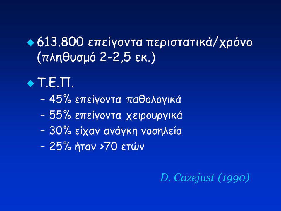 613.800 επείγοντα περιστατικά/χρόνο (πληθυσμό 2-2,5 εκ.)
