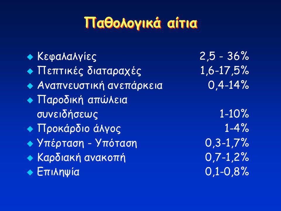 Παθολογικά αίτια Κεφαλαλγίες 2,5 - 36% Πεπτικές διαταραχές 1,6-17,5%