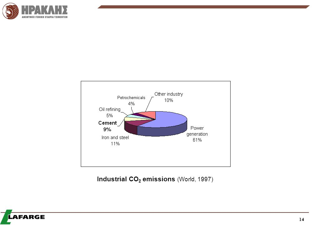 Industrial CO2 emissions (World, 1997)