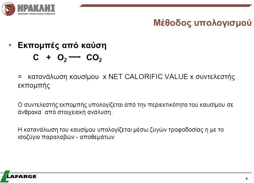 Μέθοδος υπολογισμού Εκπομπές από καύση C + O2 CO2