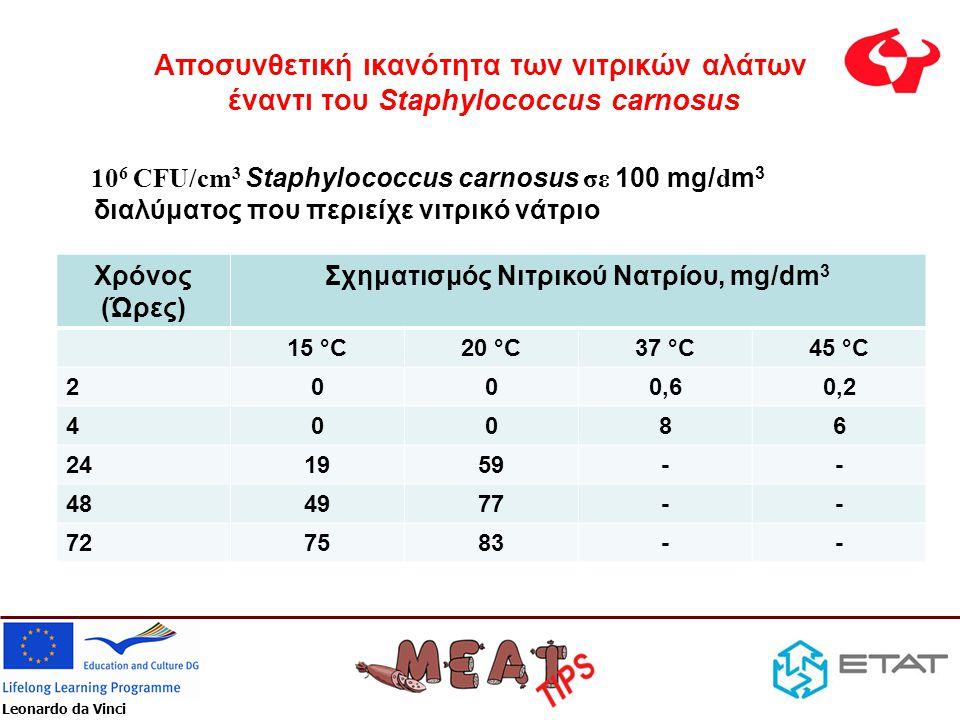 Σχηματισμός Νιτρικού Νατρίου, mg/dm3