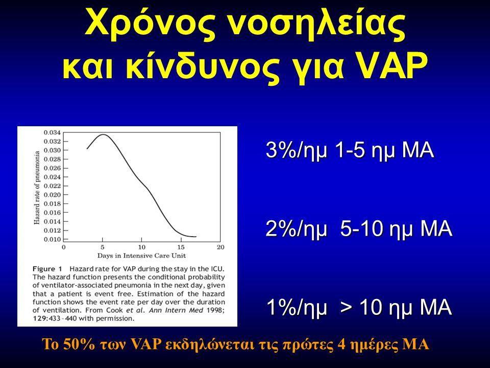 Χρόνος νοσηλείας και κίνδυνος για VAP