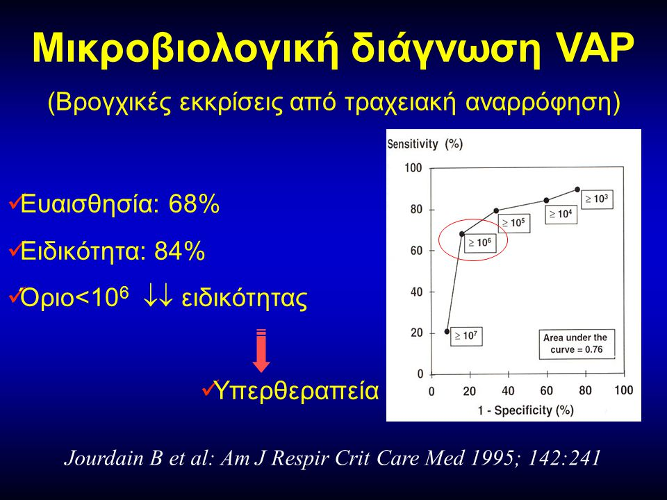 Jourdain B et al: Am J Respir Crit Care Med 1995; 142:241