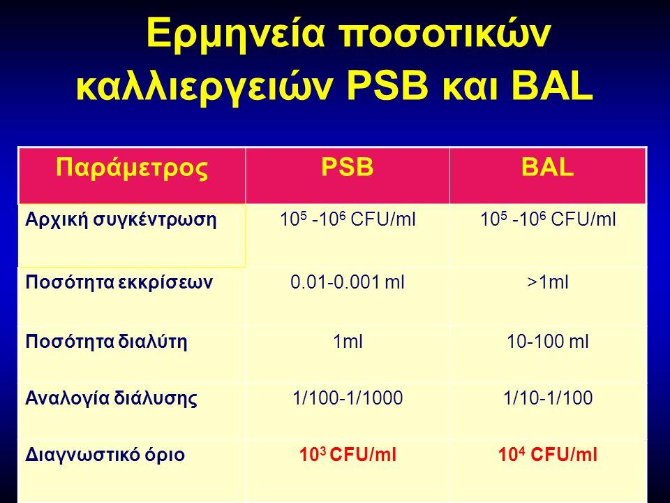 Ερμηνεία ποσοτικών καλλιεργειών PSB και BAL