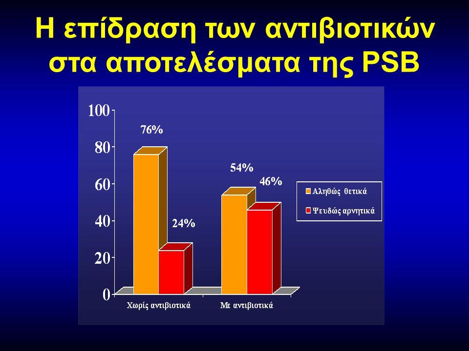 Η επίδραση των αντιβιοτικών στα αποτελέσματα της PSB