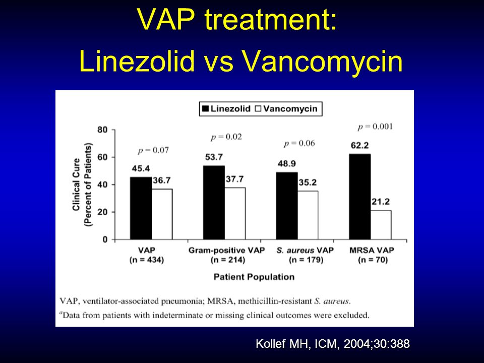 VAP treatment: Linezolid vs Vancomycin