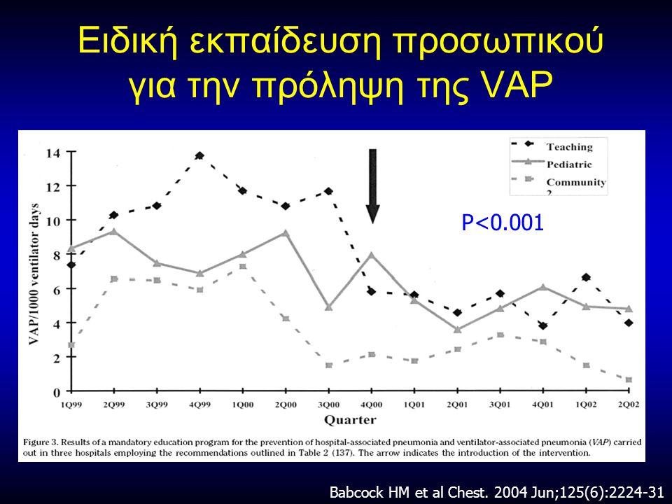 Ειδική εκπαίδευση προσωπικού για την πρόληψη της VAP
