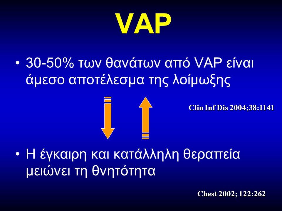 VAP 30-50% των θανάτων από VAP είναι άμεσο αποτέλεσμα της λοίμωξης