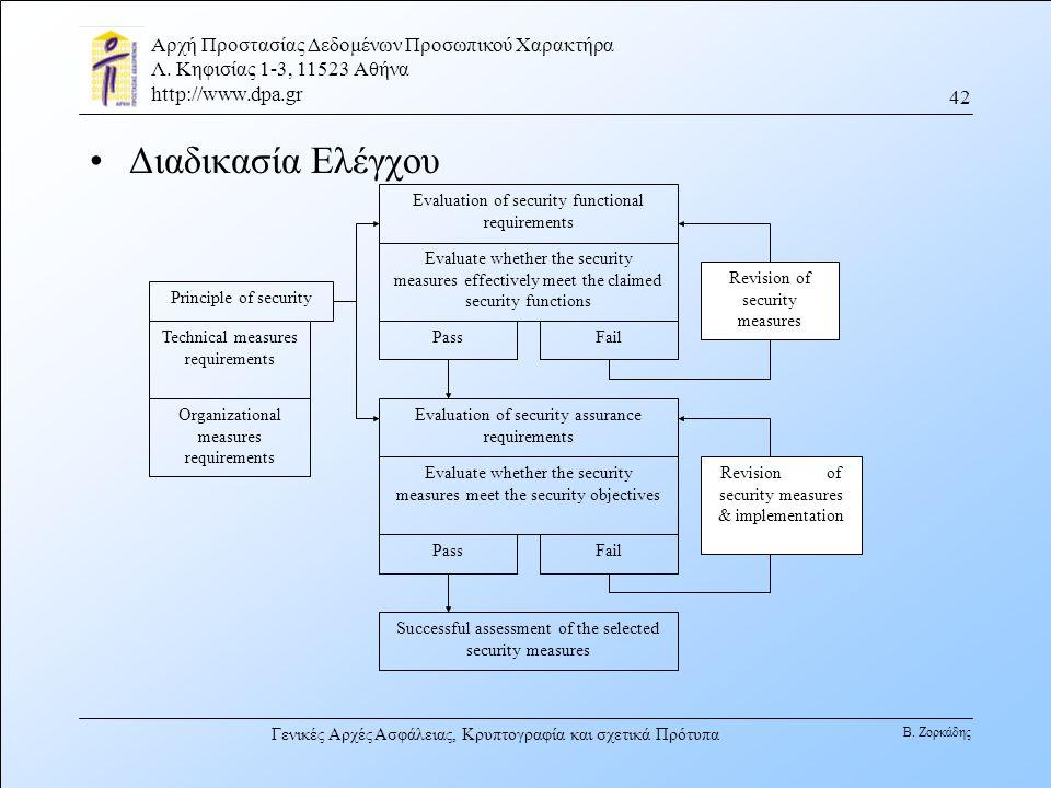 Διαδικασία Ελέγχου Revision of security measures