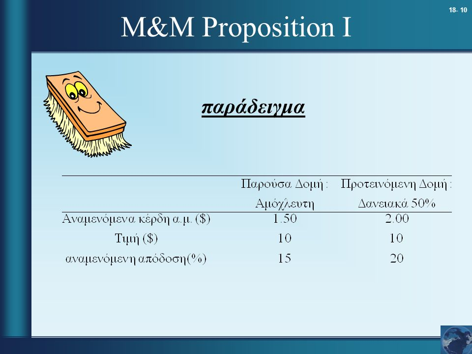 M&M Proposition I παράδειγμα
