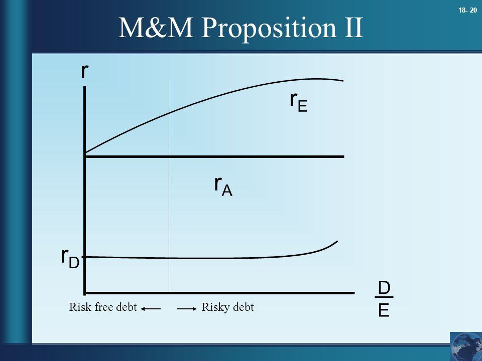 M&M Proposition II r rE rA rD D E Risk free debt Risky debt 9