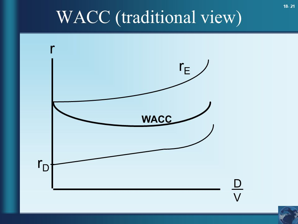 WACC (traditional view)