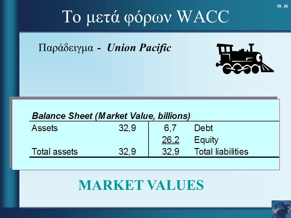 Το μετά φόρων WACC Παράδειγμα - Union Pacific MARKET VALUES