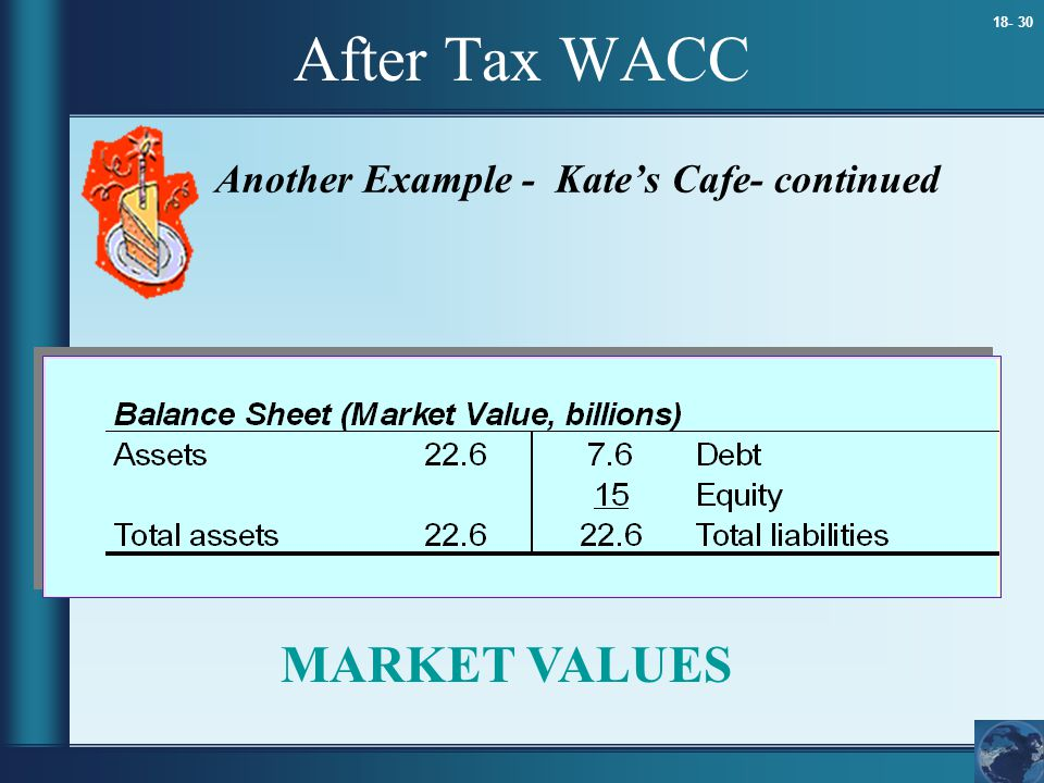 After Tax WACC Another Example - Kate's Cafe- continued MARKET VALUES