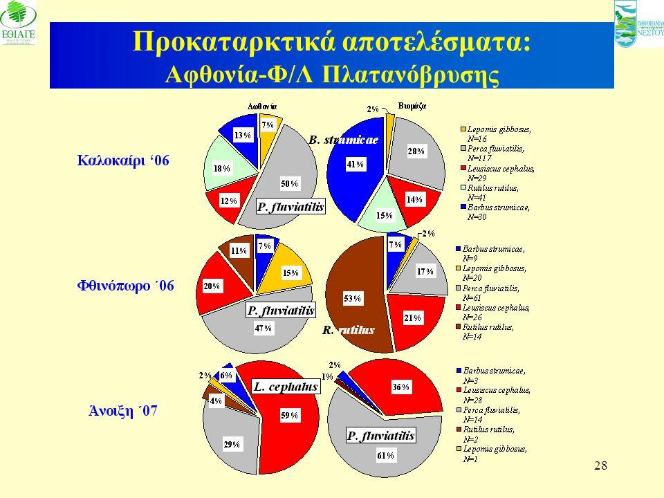 Προκαταρκτικά αποτελέσματα: Αφθονία-Φ/Λ Πλατανόβρυσης