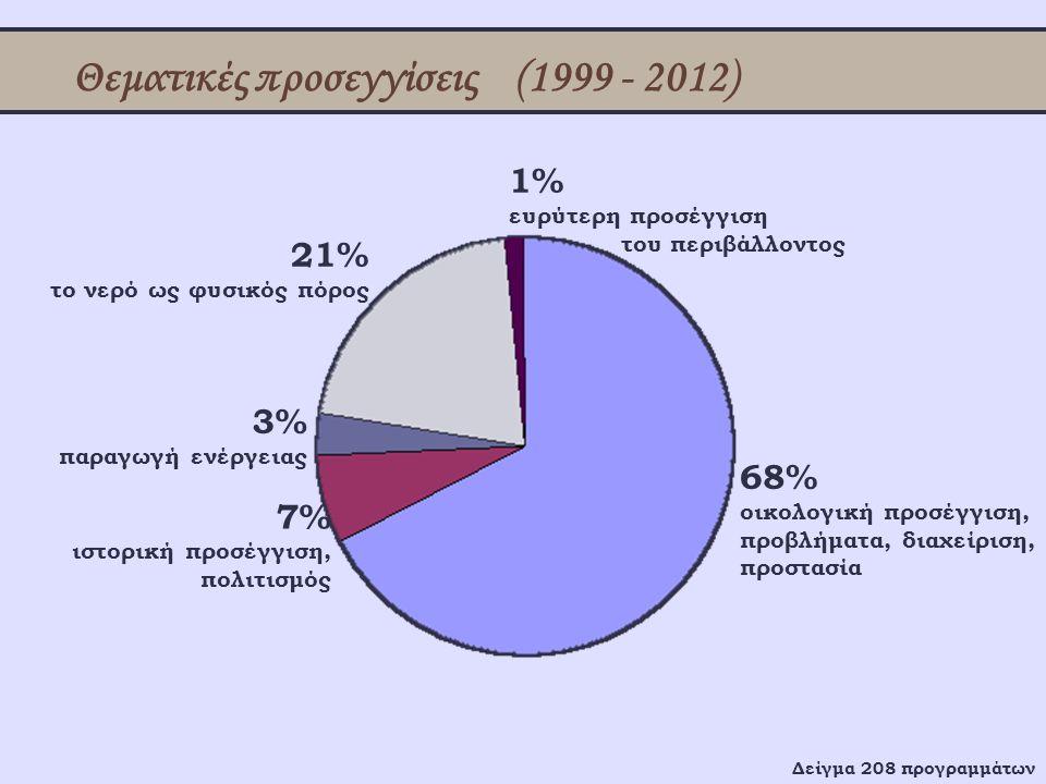 Θεματικές προσεγγίσεις (1999 - 2012)