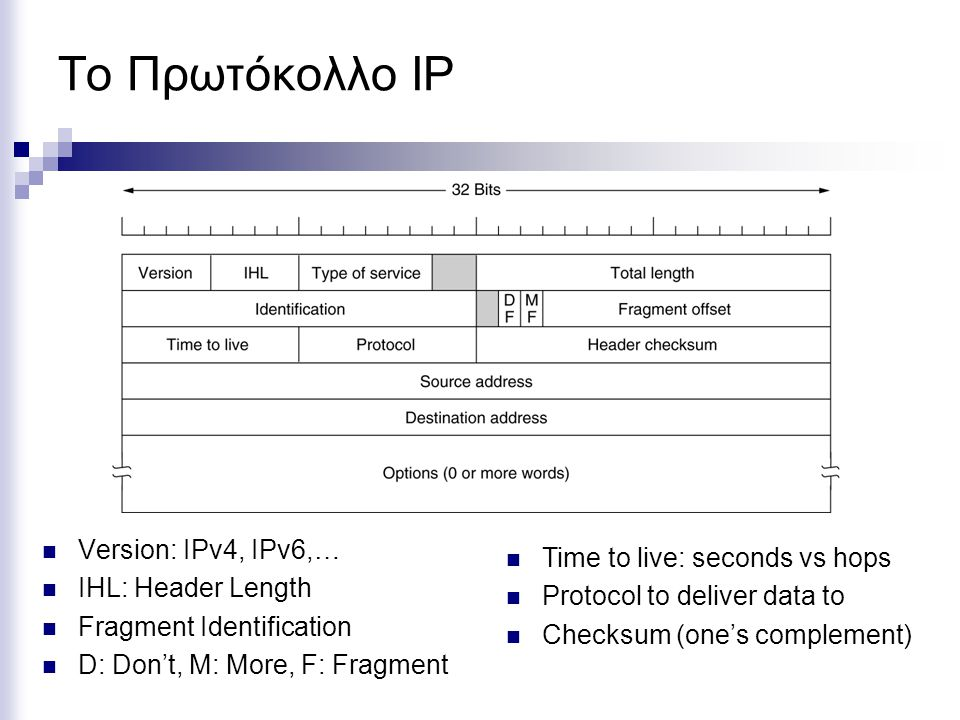 Το Πρωτόκολλο IP Version: IPv4, IPv6,… Time to live: seconds vs hops