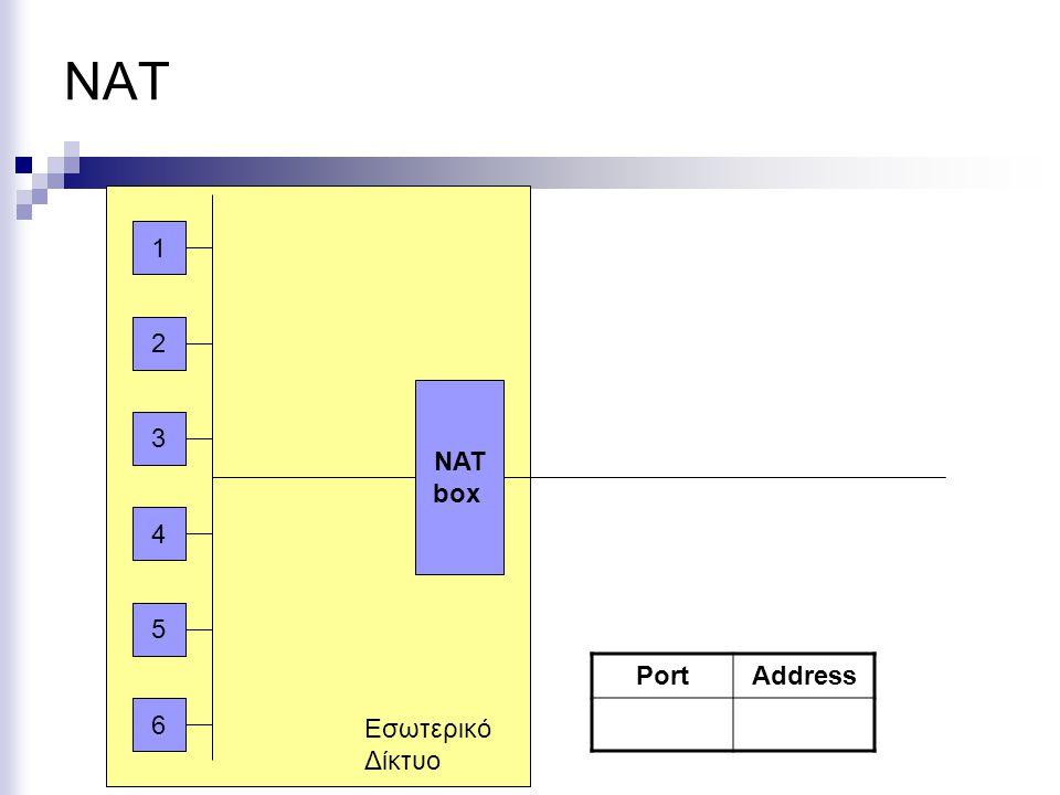 ΝΑΤ 6 1 2 3 4 5 ΝΑΤ box Εσωτερικό Δίκτυο Port Address