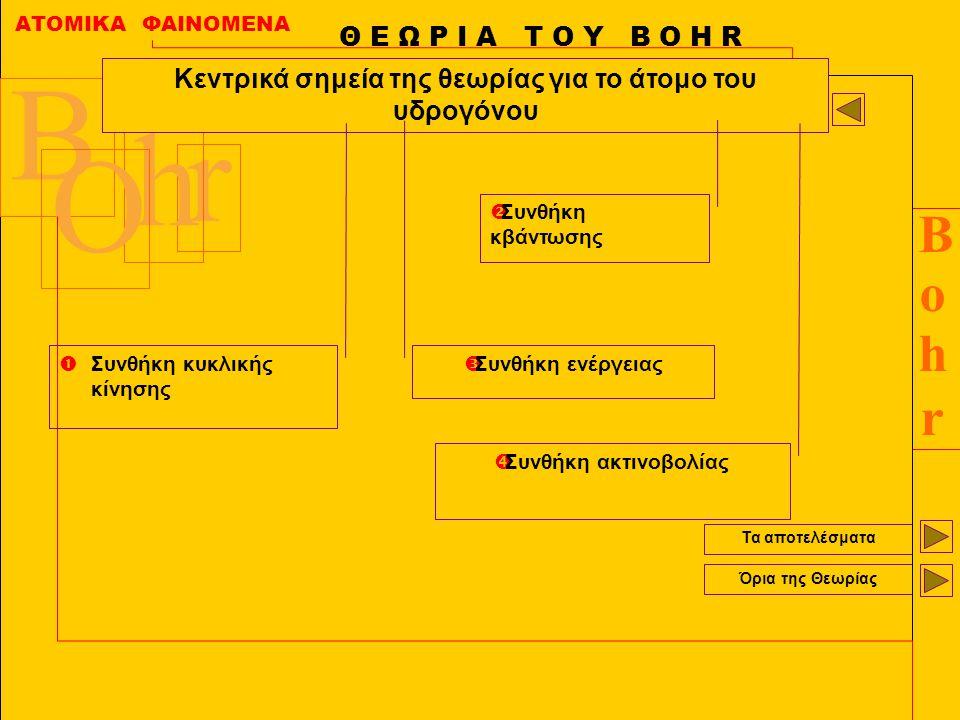Κεντρικά σημεία της θεωρίας για το άτομο του υδρογόνου