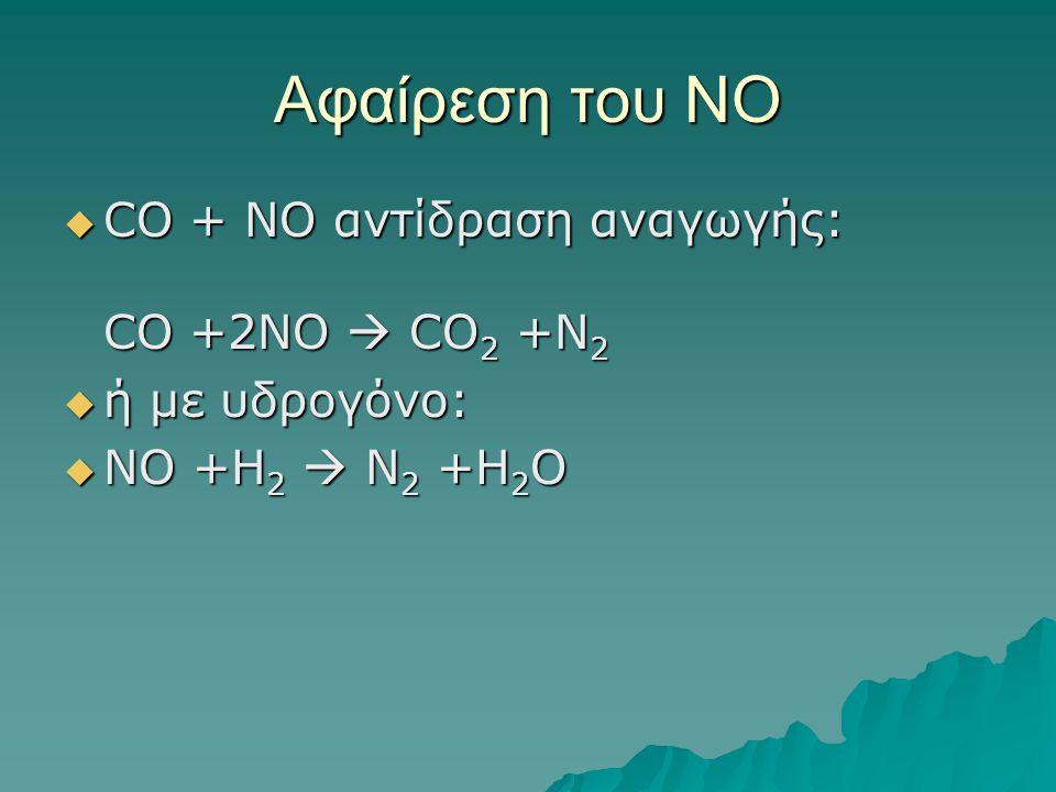 Αφαίρεση του NO CO + NO αντίδραση αναγωγής: CO +2NO  CO2 +N2