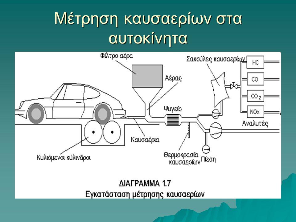 Μέτρηση καυσαερίων στα αυτοκίνητα