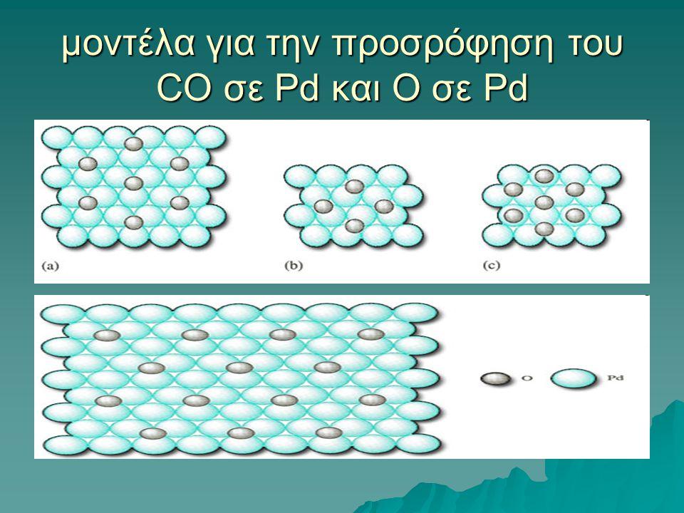 μοντέλα για την προσρόφηση του CO σε Pd και Ο σε Pd