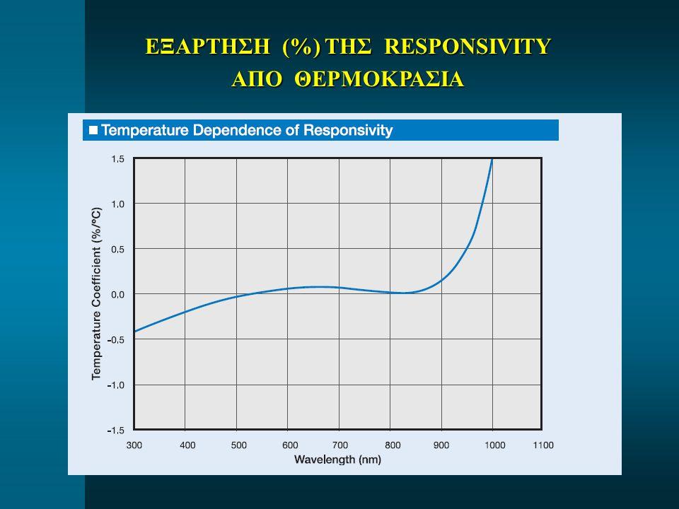 ΕΞΑΡΤΗΣΗ (%) ΤΗΣ RESPONSIVITY