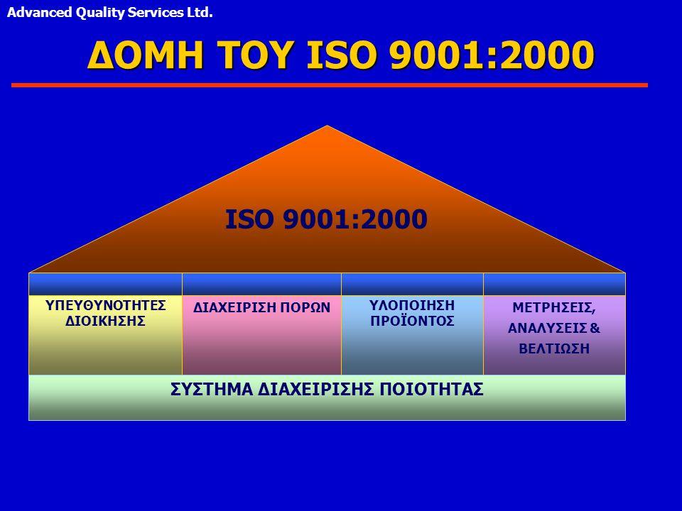 ΔΟΜΗ ΤΟΥ ISO 9001:2000 ISO 9001:2000 ΣΥΣΤΗΜΑ ΔΙΑΧΕΙΡΙΣΗΣ ΠΟΙΟΤΗΤΑΣ