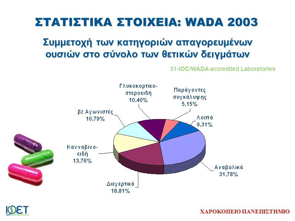 ΣΤΑΤΙΣΤΙΚΑ ΣΤΟΙΧΕΙΑ: WADA 2003