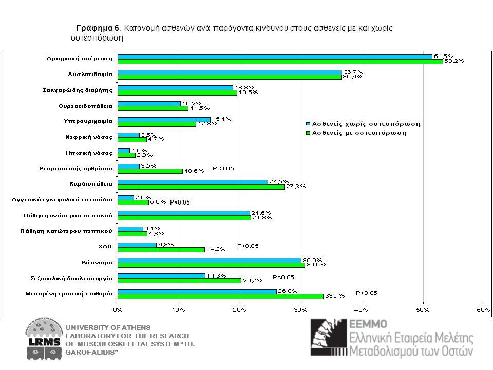 Γράφημα 6. Κατανομή ασθενών ανά παράγοντα κινδύνου στους ασθενείς με και χωρίς οστεοπόρωση