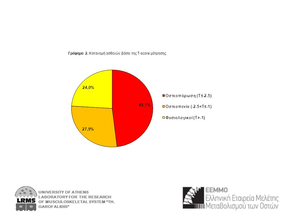 Γράφημα 2. Κατανομή ασθενών βάσει της Τ-score μέτρησης.
