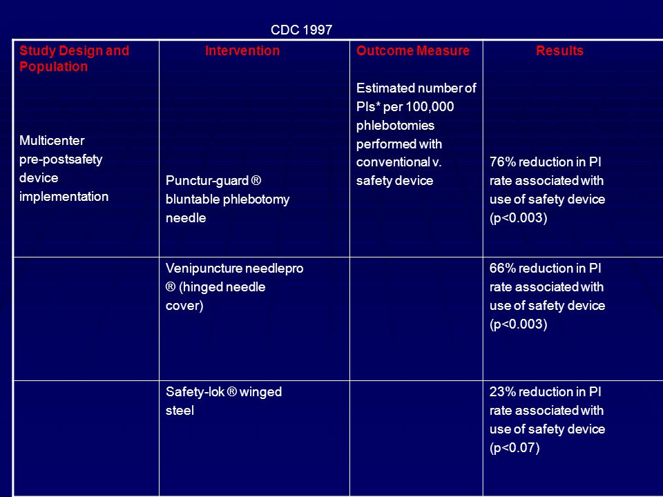 CDC 1997 Study Design and Population. Multicenter. pre-postsafety. device. implementation. Intervention.