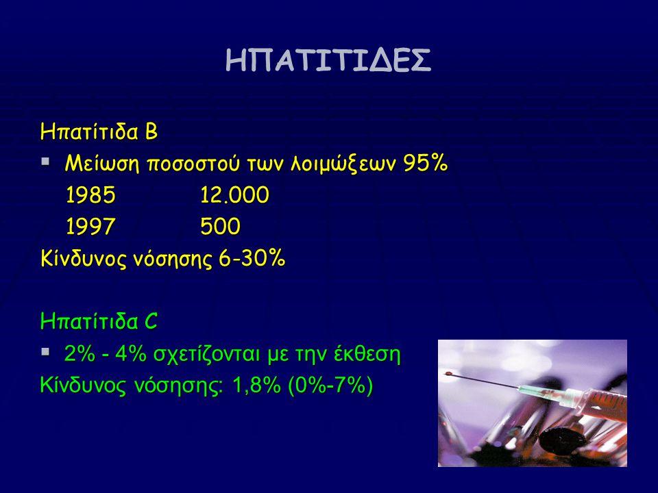 ΗΠΑΤΙΤΙΔΕΣ Ηπατίτιδα Β Μείωση ποσοστού των λοιμώξεων 95% 1985 12.000