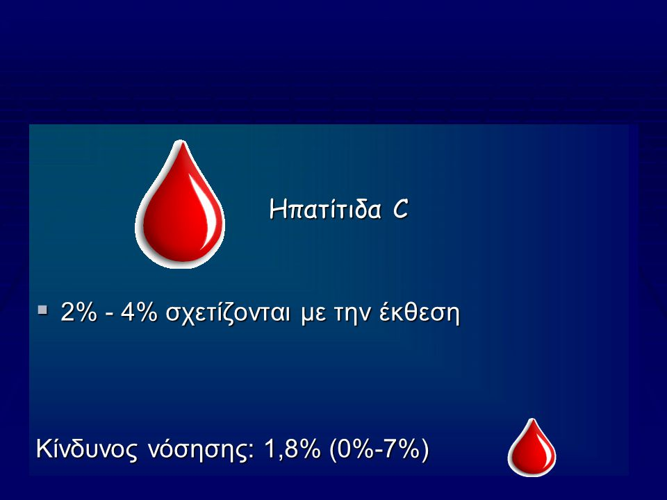 Ηπατίτιδα C 2% - 4% σχετίζονται με την έκθεση Κίνδυνος νόσησης: 1,8% (0%-7%)