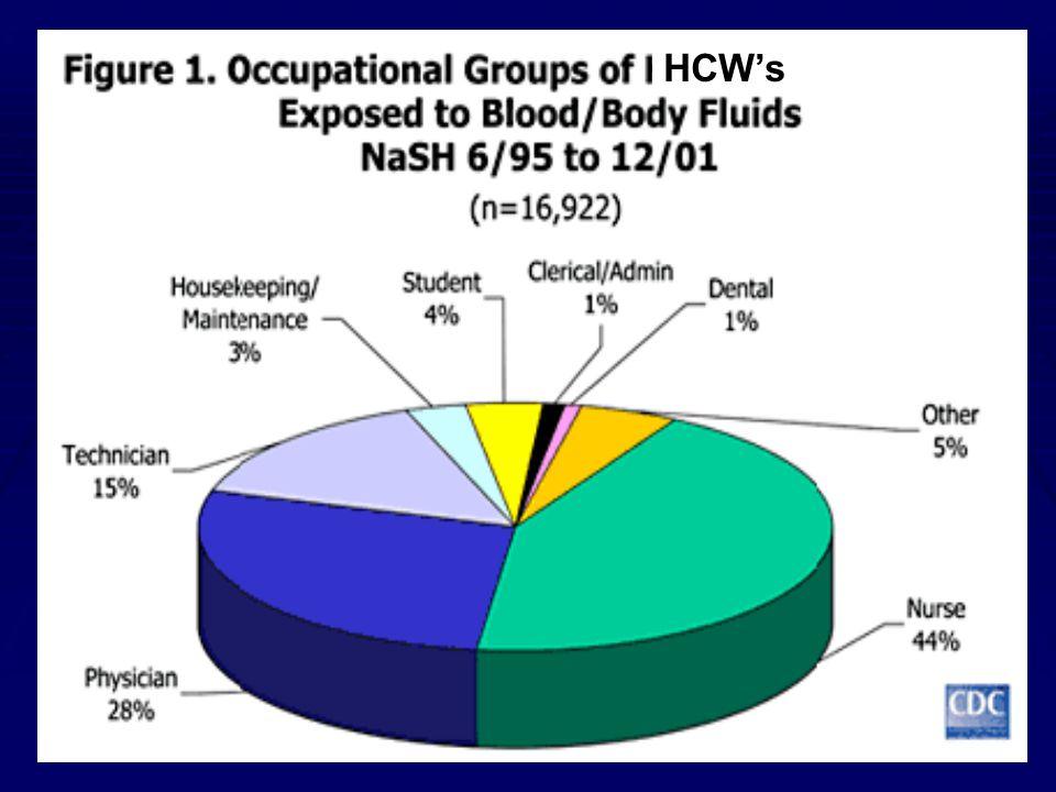HCW's