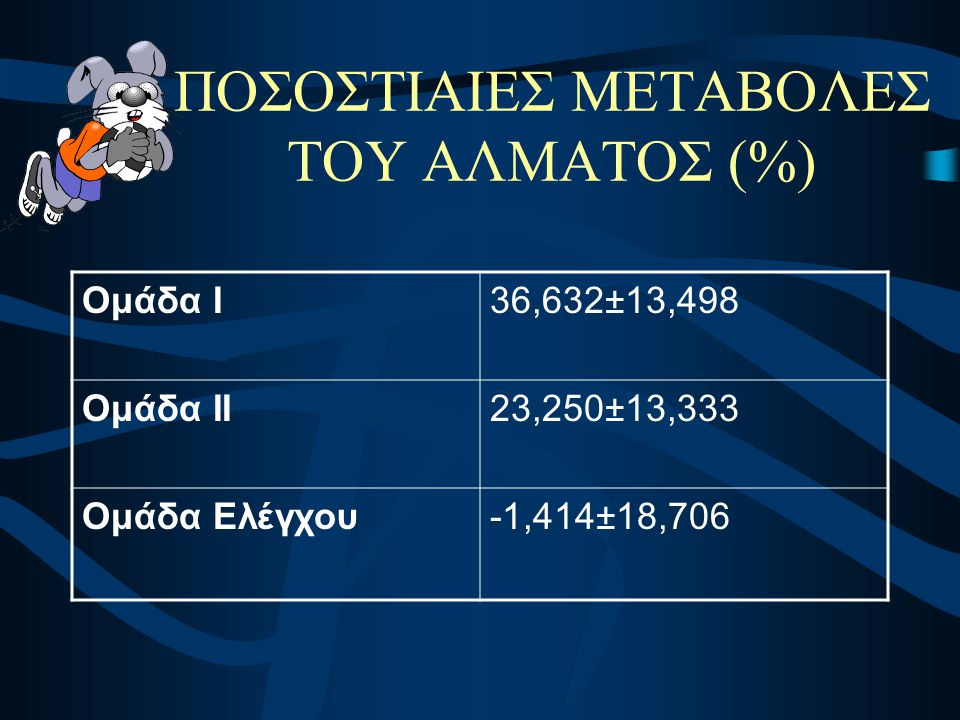 ΠΟΣΟΣΤΙΑΙΕΣ ΜΕΤΑΒΟΛΕΣ ΤΟΥ ΑΛΜΑΤΟΣ (%)