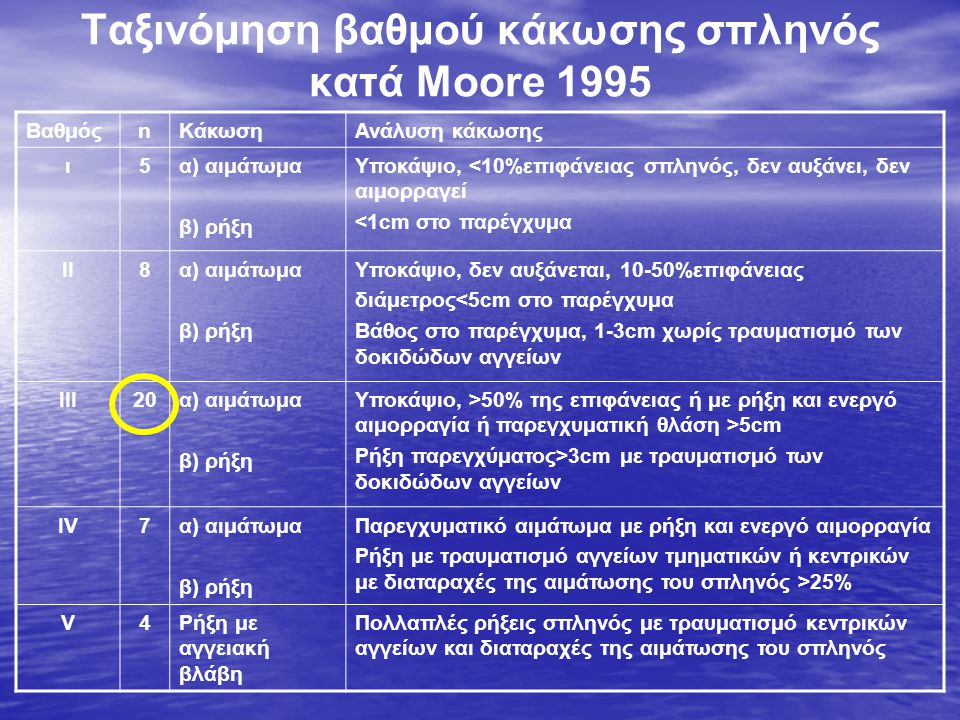 Ταξινόμηση βαθμού κάκωσης σπληνός κατά Moore 1995