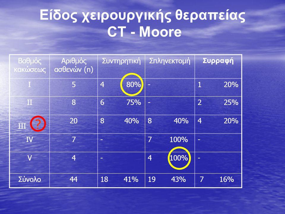 Είδος χειρουργικής θεραπείας CT - Moore