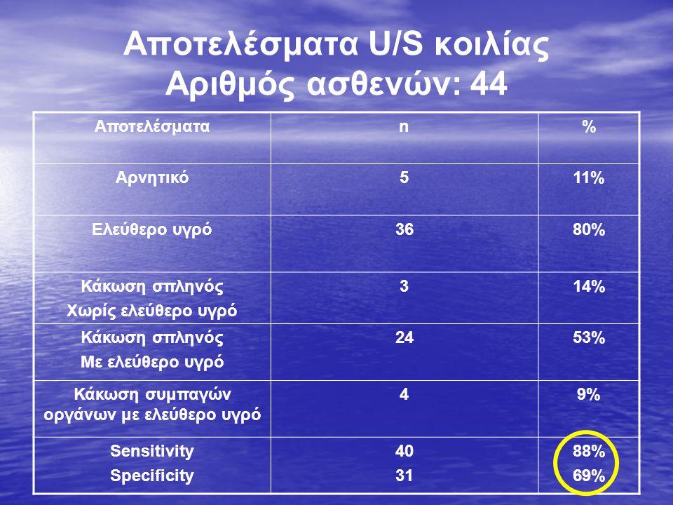 Αποτελέσματα U/S κοιλίας Αριθμός ασθενών: 44