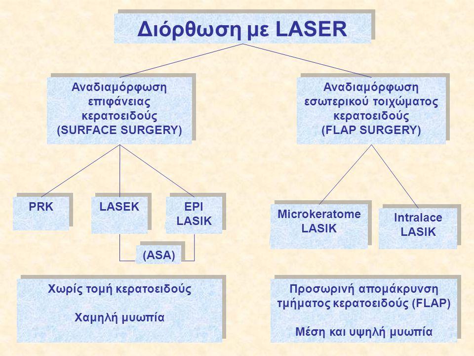 Διόρθωση με LASER Αναδιαμόρφωση επιφάνειας κερατοειδούς